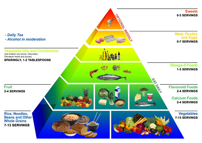 http://chuin5.files.wordpress.com/2010/07/okinawa_diet_food_pyramid.jpg
