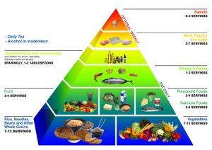 okinawa diet food pyramid 3 Jenis Diet Yang Harus di Hindari